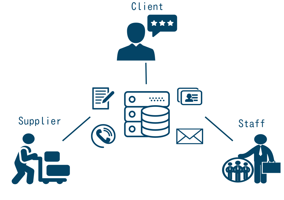CRM system: Person communication